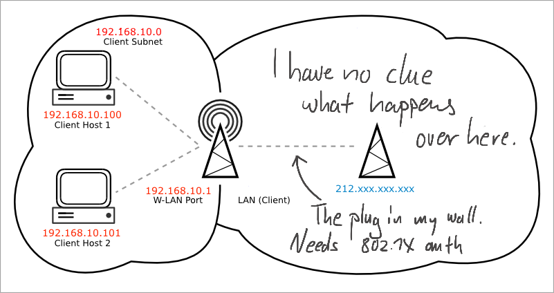 Unlock 802 1X wired internet via OpenWRT on TP-Link WA901ND