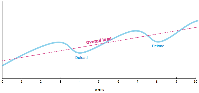 graph of load/deload phases