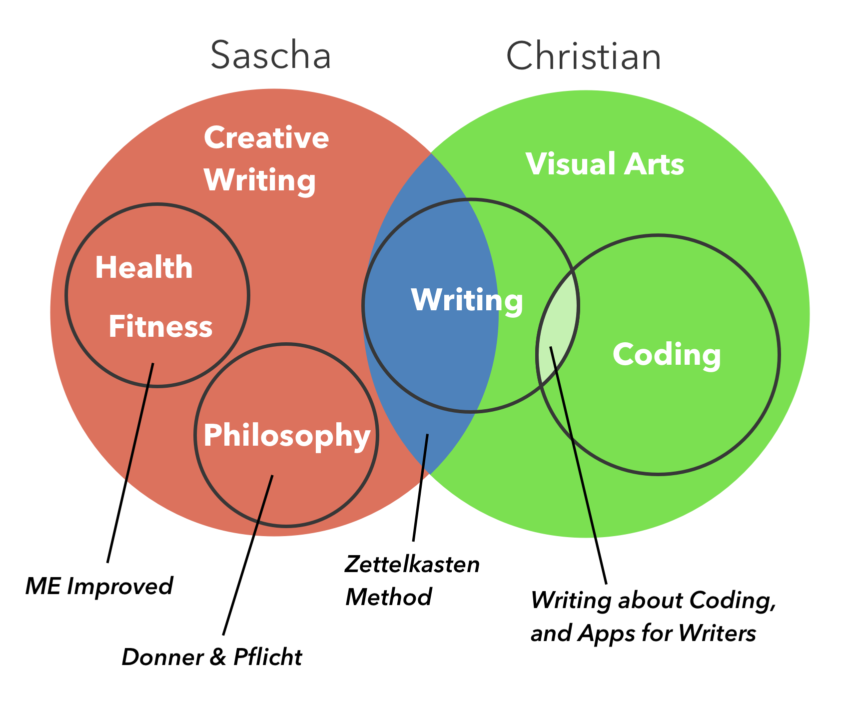 project venn diagram