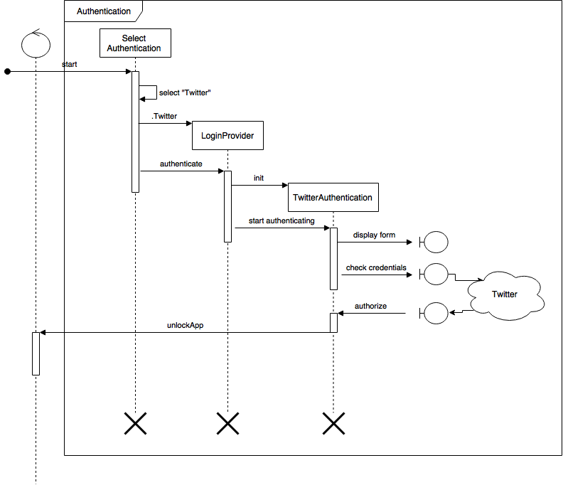 behavior rich diagram