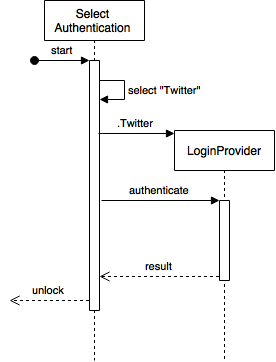 behavior diagram