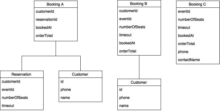 schema variants