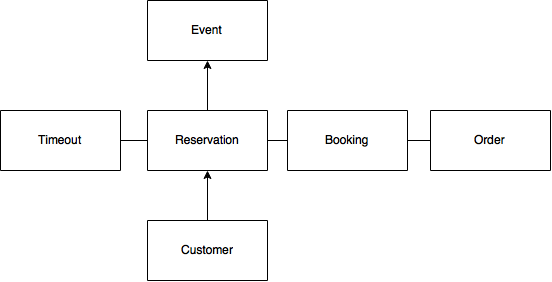 2nd domain model diagram