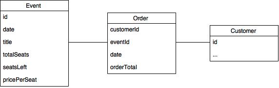 Event schema