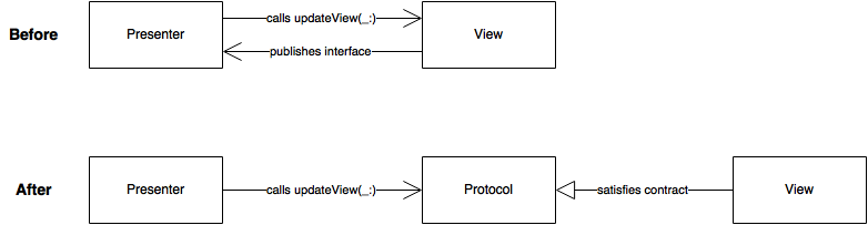 diagram of dependencie