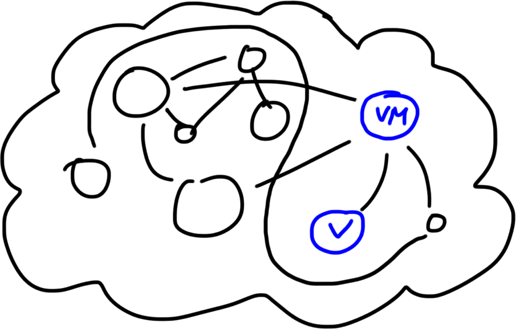 diagram of MVVM components in a chaos