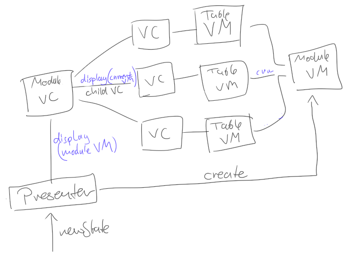 sketch of the component setup