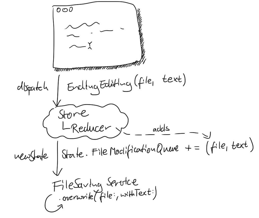 sketch of the information flow