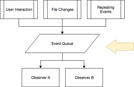 event queue illustration